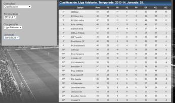 La classificació del Girona FC a la jornada 29 de la temporada 2013/2014